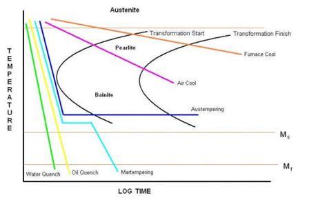 ttt diagram ttt diagram diagram site