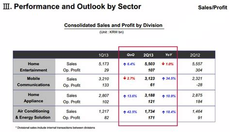 sle of a news report lg q2 2013 report is out sales and profit up from q1