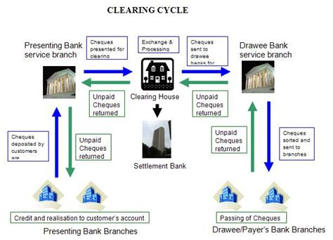 Clearing System In Indian Banking Rahulcvijay