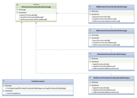 strategy pattern unit test null object design pattern in automated testing codeproject