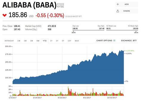 alibaba rekor alibaba nın rekoruna rağmen hisse senetleri d 252 şt 252
