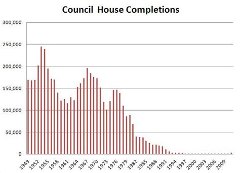 council house buying scheme tory labour lib dem discredited right to buy scheme buying and selling