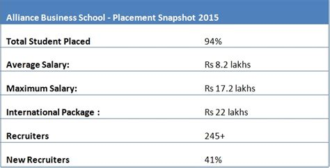 Alliance Mba Placements by Top B Schools With Best Placement Records In South India