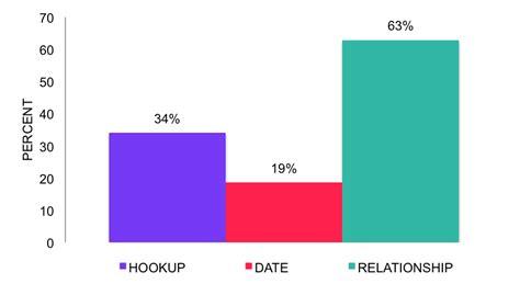 Heterosexual anal sex statistics