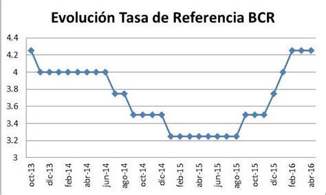 tasa de recargos locales para el df 2016 floridamintcom la tasa de referencia significado efectividad e