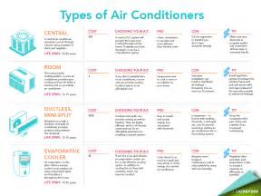 types of home heating cooling system types gc heating and cooling quality