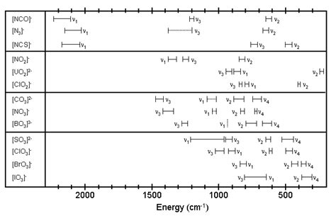 Vibrational Frequencies Chem Lab
