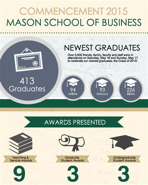 Gmu Mba Application Requirements by Commencement 2015 William School Of Business
