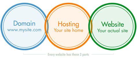 create  websitea checklist  absolute beginners