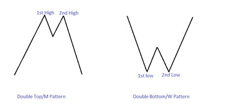 m pattern trading using double top and double bottom patterns in real life