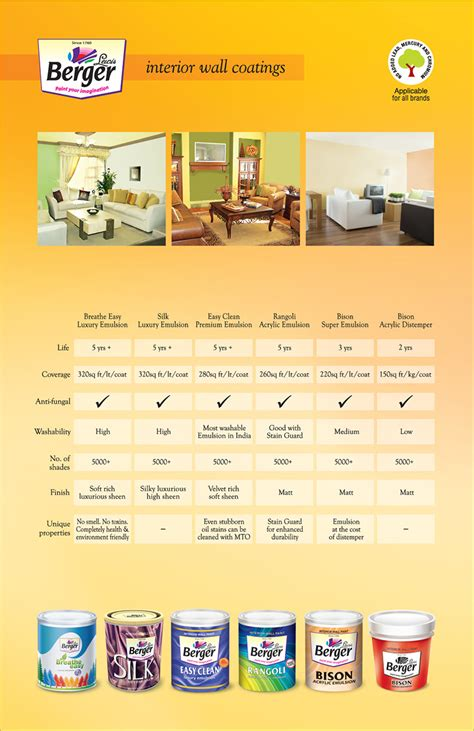 Cost To Paint Home Interior by Easy Clean Washable Paint For Interior Walls Berger Paints