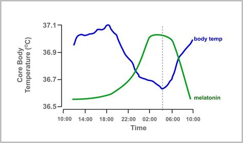 best room temperature for sleeping sleep problems health wellbeing silversurfers
