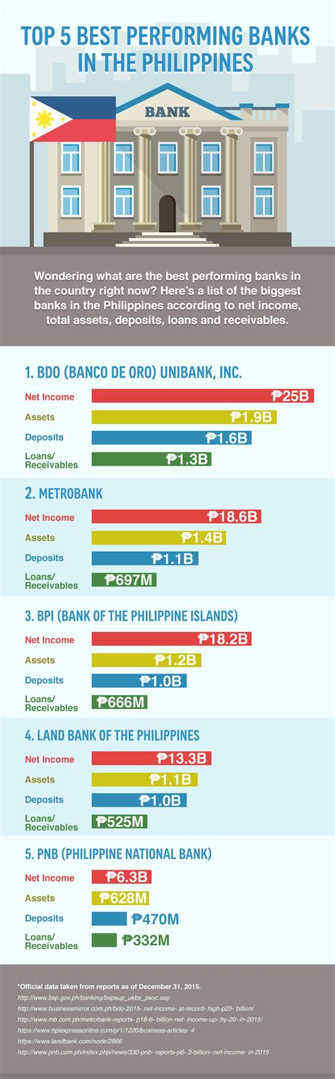 best bank view our list of the philippines 5 best performing banks