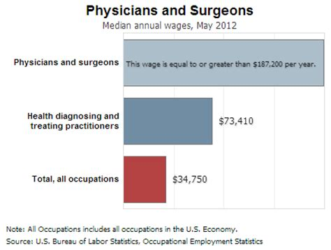 Md And Mba Salary by Physician Earnings