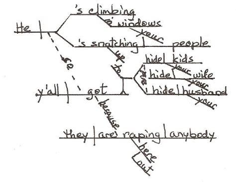diagram my sentence 27 best teaching sentence diagramming images on
