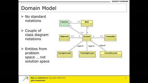 domain model part  youtube