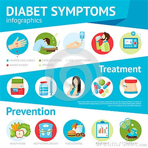 diabetes symptoms flat infographic poster stock vector