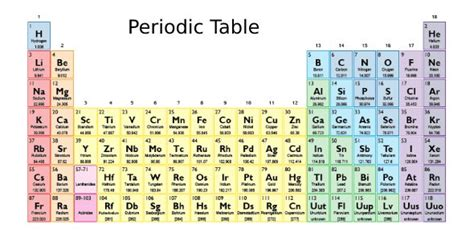 Periodic Table Changes Which Three Groups Of The Periodic Table Contain The Most Elements Proprofs