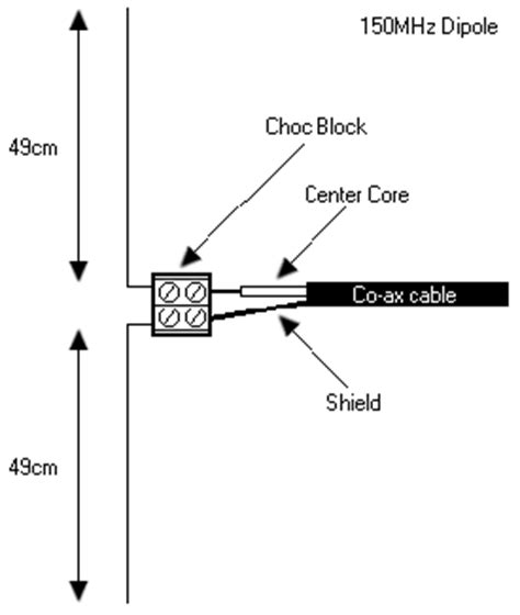how to make a simple dipole antenna nathan chantrell net