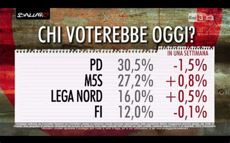 un codice delle banche ultimi sondaggi politici elettorali 16 dicembre 2015