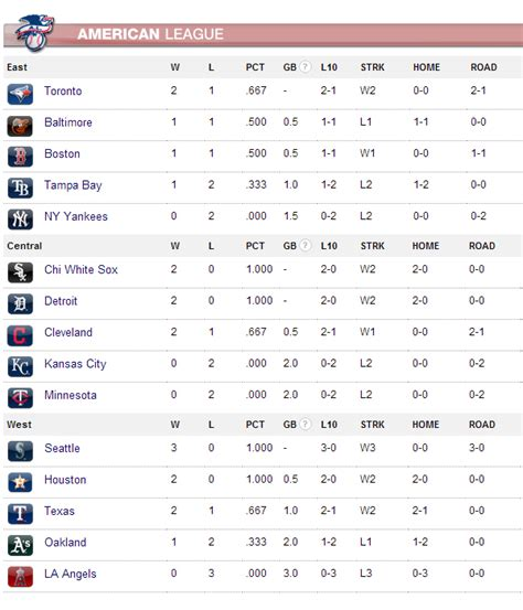 Wild Card Mlb Standings by Image Gallery Mlb Standings