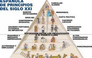piramide social argentina 2016 pir 225 mide social espa 241 ola a principios del siglo xxi