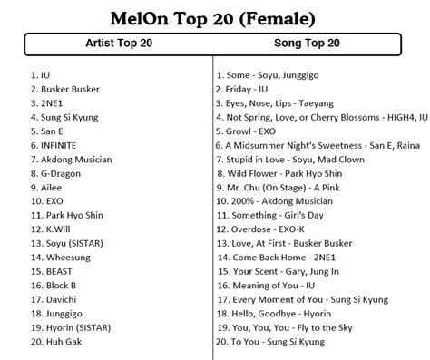 song list 2014 melon reveals top 20 artists and songs of 2014 soompi