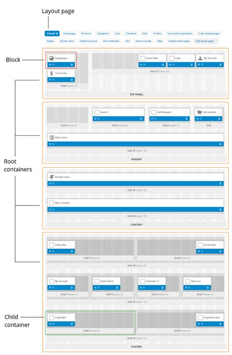 page layout view definition layouts cs cart 4 3 x documentation