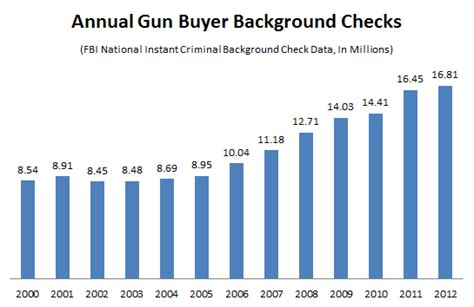 What Shows Up On An Fbi Background Check America S Handgun Boom In 4 Charts The Atlantic