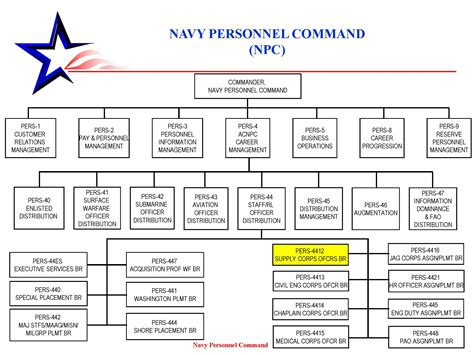 navy organization chart supply what is op