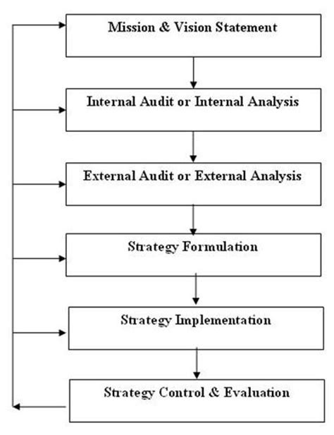 Mba Strategic Planning And Management by The Strategic Planning Process Mba Tutorials