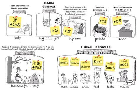 test d nomi le regole plurale dei sostantivi nella lingua inglese