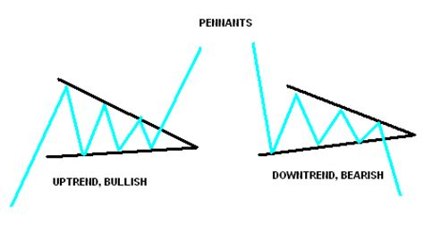 pennant pattern trading day trading chart patterns strategy with pennant in aapl