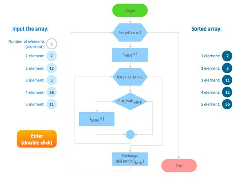 create a process flow euclidean algorithm flowchart basic flowchart symbols