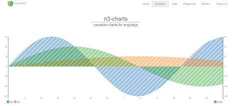 best chart 20 best javascript charting libraries