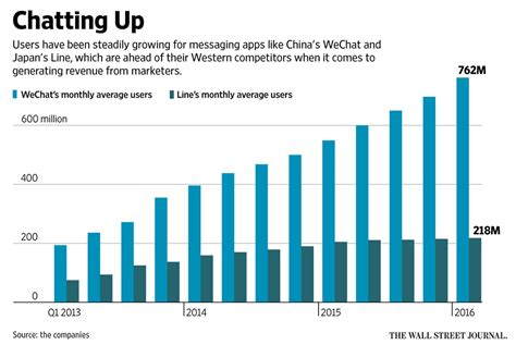mobile wechat line and wechat boost mobile marketing in asia