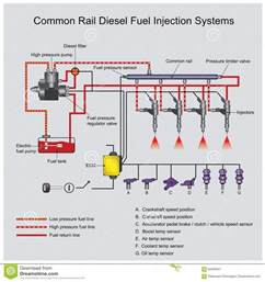 Fuel Injection System Nptel Common Rail Diesel Systems Stock Illustration Image