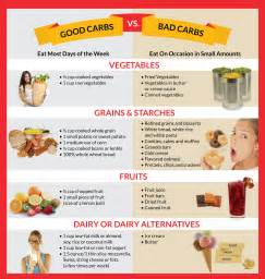 ultimate carbohydrates weight loss guide for beginners