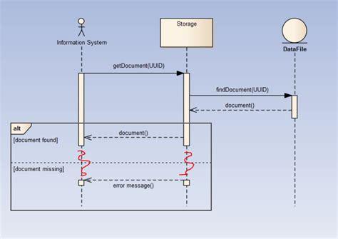 membuat sequence diagram di enterprise architect uml enterprise architect sequence diagram alternative