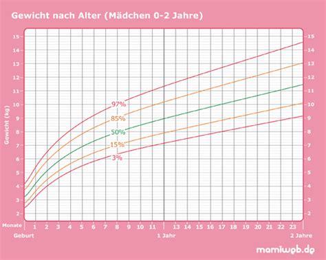 normalgewicht kindern tabelle who perzentilen gewicht und bmi bei kindern mamiweb de