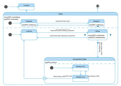 uml statechart diagram exles diagram uml state chart diagram exles