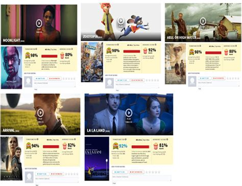 rotten tomatoes best rotten tomatoes the best guide to the world of