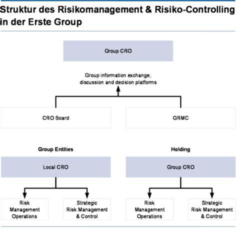 risikomanagement bank risikobericht risikopolitik und strategie
