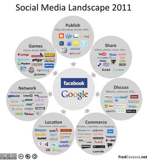 social media landscape 2011 visual ly