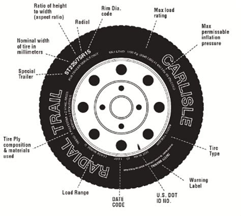 tire diagram trailer tire diagram repair wiring scheme