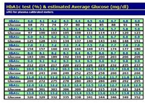 A1c Conversion Table by A1c Charts Printable Pictures To Pin On Pinsdaddy