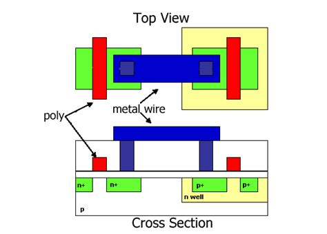 cmos cross section jana vlsi an introduction