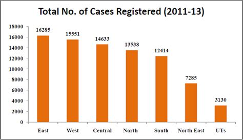 Total Number Of Mba Program In Utah Statistics by Cases In India Has Anything Changed After The