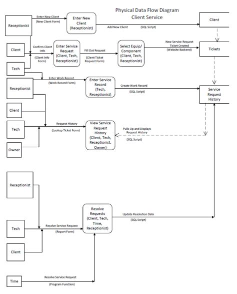 dfd in visio best photos of visio data flow diagram exles visio