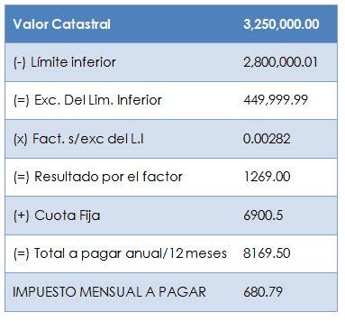 calculo del impuesto de sucesiones en murcia 2015 ejemplo del calculo del impuesto predial en 2015 como